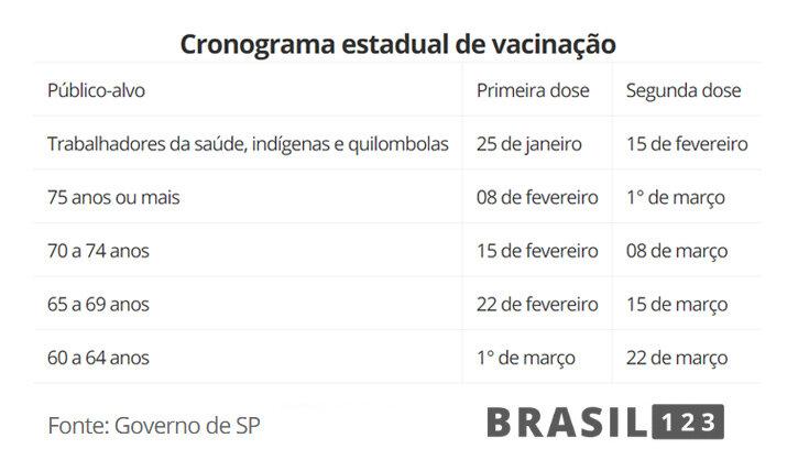 Vacinação contra a Covid-19 já tem data para começar em São Paulo; confira